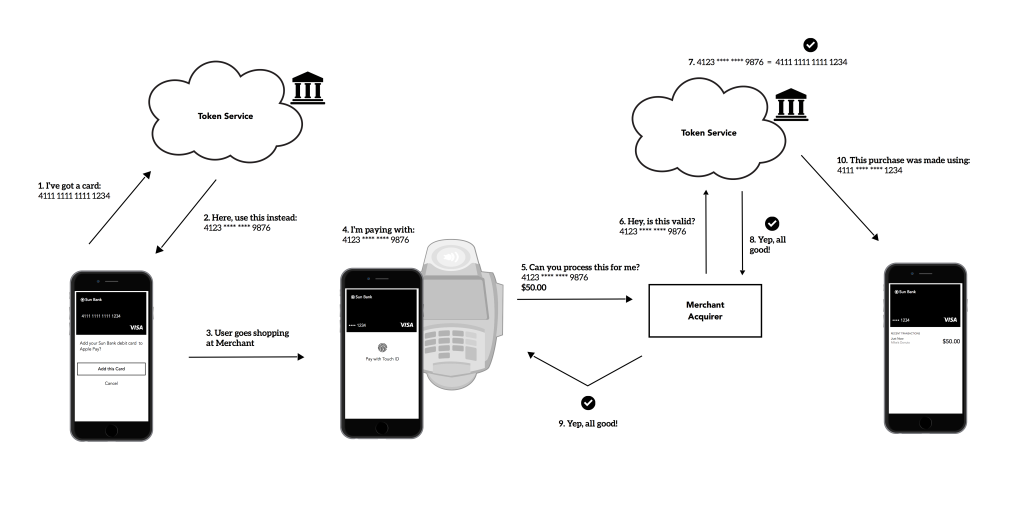Apple Pay tokenization flow